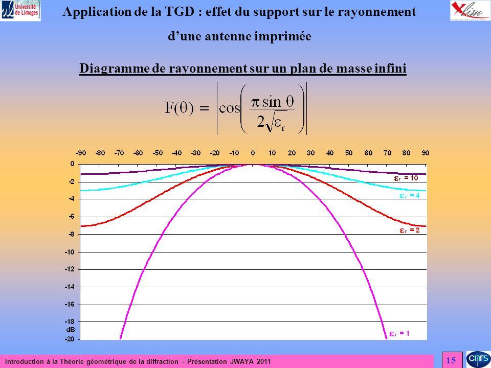 Introduction à la Théorie géométrique de la diffraction – Présentation JWAYA 2011 15 Application de la TGD : effet du support sur le rayonnement dune antenne imprimée Diagramme de rayonnement sur un plan de masse infini