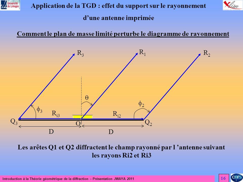 Introduction à la Théorie géométrique de la diffraction – Présentation JWAYA 2011 16 Application de la TGD : effet du support sur le rayonnement dune antenne imprimée Comment le plan de masse limité perturbe le diagramme de rayonnement R1R1 R3R3 R2R2 D D O 3 2 Q2Q2 Q3Q3 R i3 R i2 Les arêtes Q1 et Q2 diffractent le champ rayonné par l antenne suivant les rayons Ri2 et Ri3