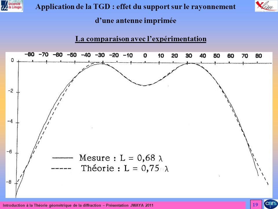 Introduction à la Théorie géométrique de la diffraction – Présentation JWAYA 2011 19 Application de la TGD : effet du support sur le rayonnement dune antenne imprimée La comparaison avec lexpérimentation
