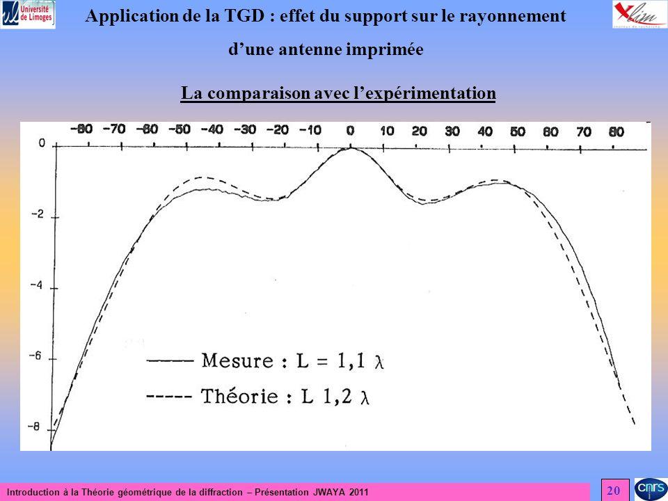 Introduction à la Théorie géométrique de la diffraction – Présentation JWAYA 2011 20 Application de la TGD : effet du support sur le rayonnement dune antenne imprimée La comparaison avec lexpérimentation