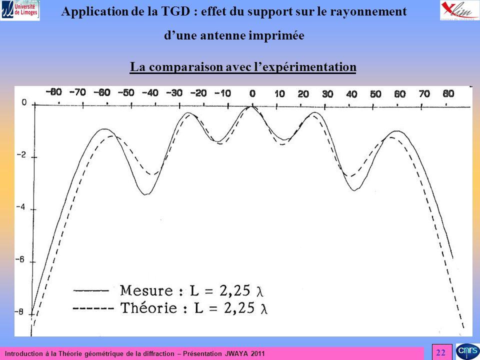 Introduction à la Théorie géométrique de la diffraction – Présentation JWAYA 2011 22 Application de la TGD : effet du support sur le rayonnement dune antenne imprimée La comparaison avec lexpérimentation