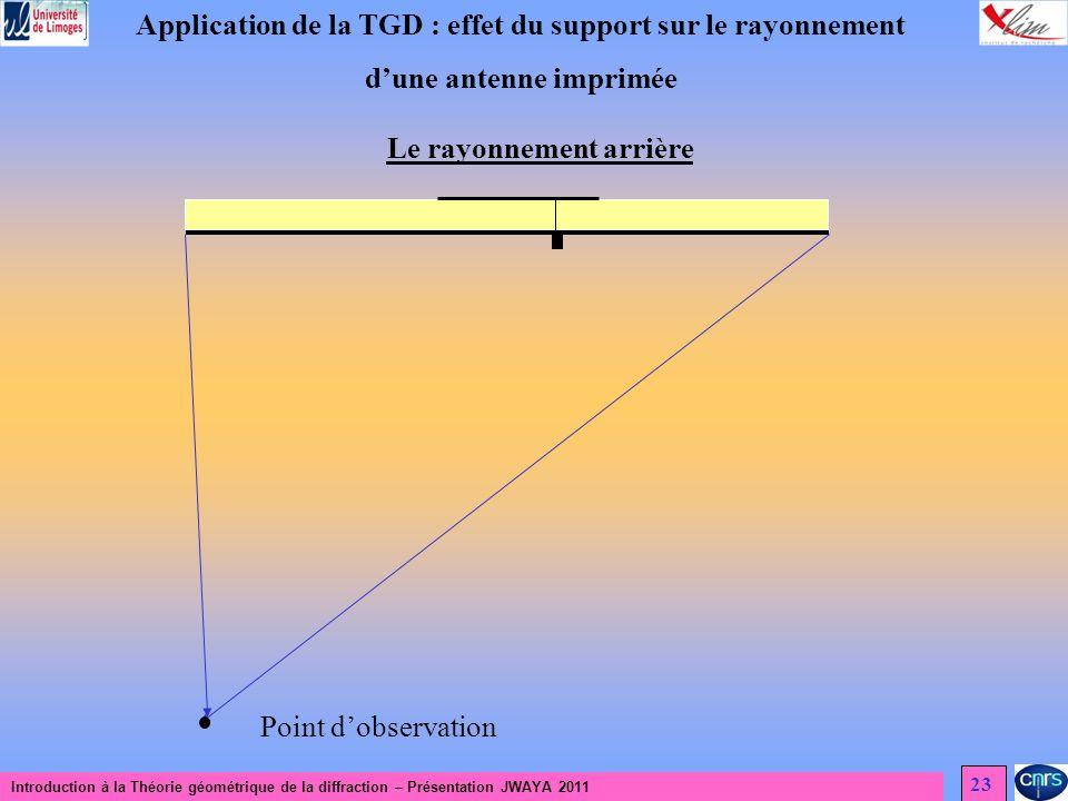 Introduction à la Théorie géométrique de la diffraction – Présentation JWAYA 2011 23 Application de la TGD : effet du support sur le rayonnement dune antenne imprimée Le rayonnement arrière Point dobservation