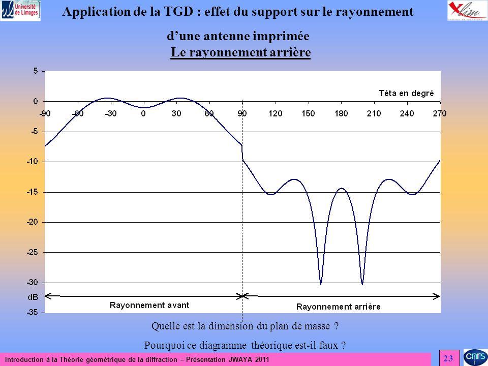 Introduction à la Théorie géométrique de la diffraction – Présentation JWAYA 2011 23 Application de la TGD : effet du support sur le rayonnement dune antenne imprimée Le rayonnement arrière Quelle est la dimension du plan de masse .