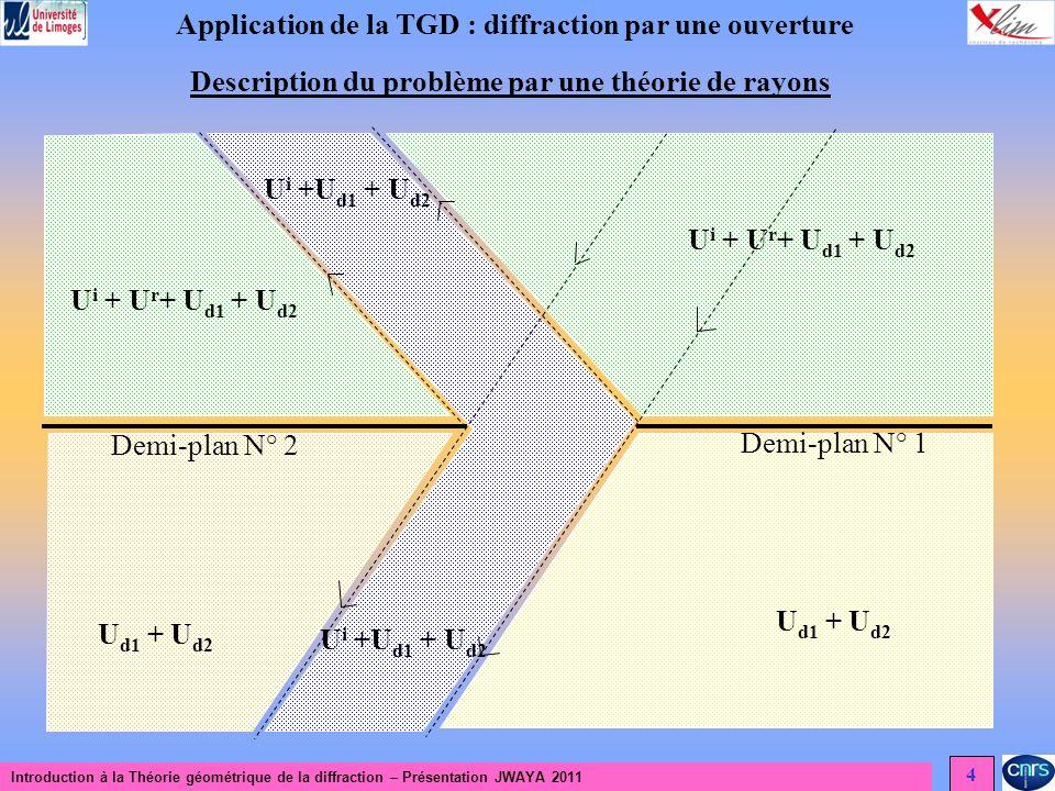 Introduction à la Théorie géométrique de la diffraction – Présentation JWAYA 2011 4 Application de la TGD : diffraction par une ouverture Description du problème par une théorie de rayons U i + U r + U d1 + U d2 U i +U d1 + U d2 U d1 + U d2 Demi-plan N° 2 Demi-plan N° 1