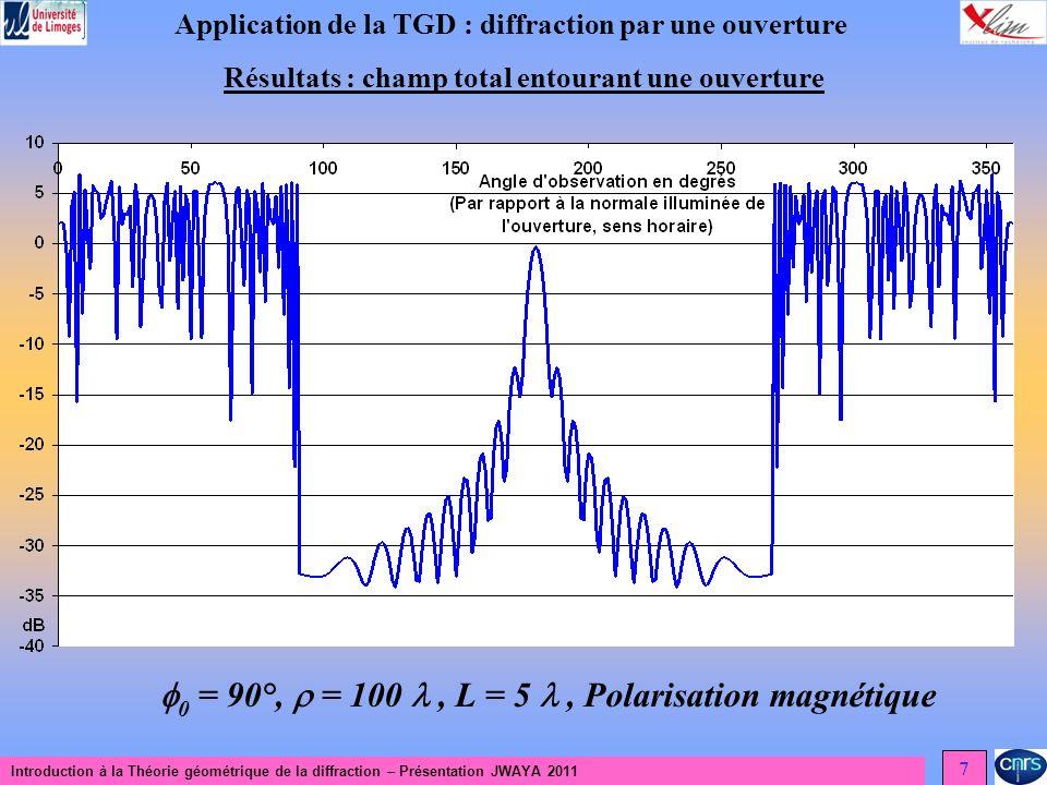 Introduction à la Théorie géométrique de la diffraction – Présentation JWAYA 2011 7 Application de la TGD : diffraction par une ouverture Résultats : champ total entourant une ouverture 0 = 90°, = 100, L = 5, Polarisation magnétique