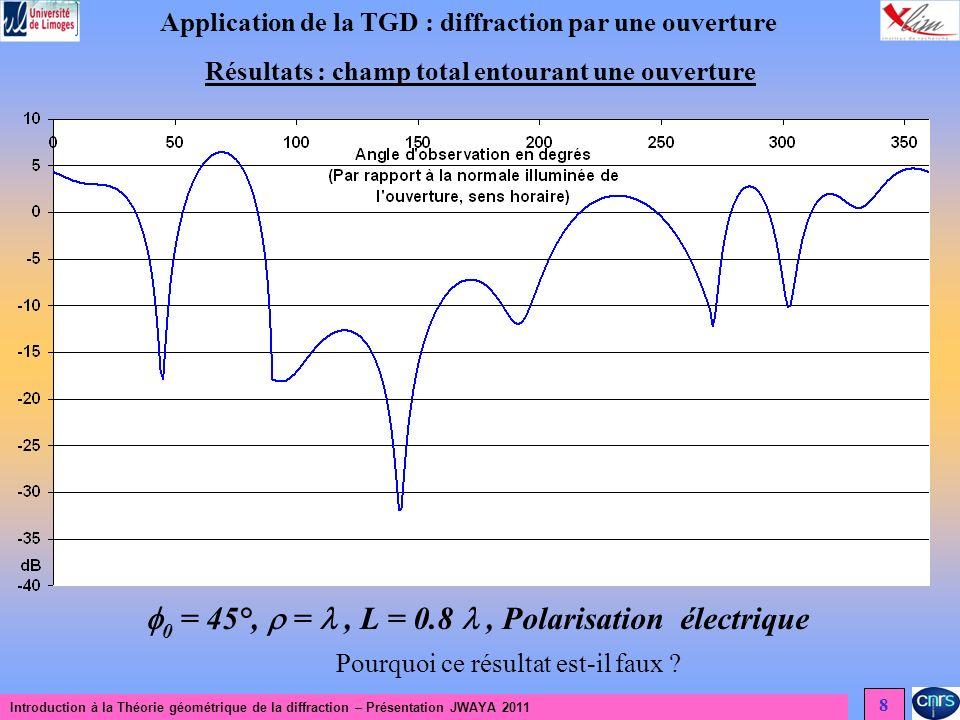Introduction à la Théorie géométrique de la diffraction – Présentation JWAYA 2011 8 Application de la TGD : diffraction par une ouverture Résultats : champ total entourant une ouverture 0 = 45°, =, L = 0.8, Polarisation électrique Pourquoi ce résultat est-il faux ?