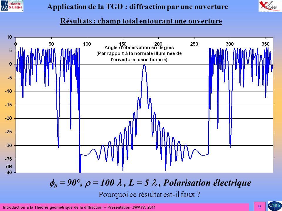 Introduction à la Théorie géométrique de la diffraction – Présentation JWAYA 2011 9 Application de la TGD : diffraction par une ouverture Résultats : champ total entourant une ouverture Pourquoi ce résultat est-il faux .