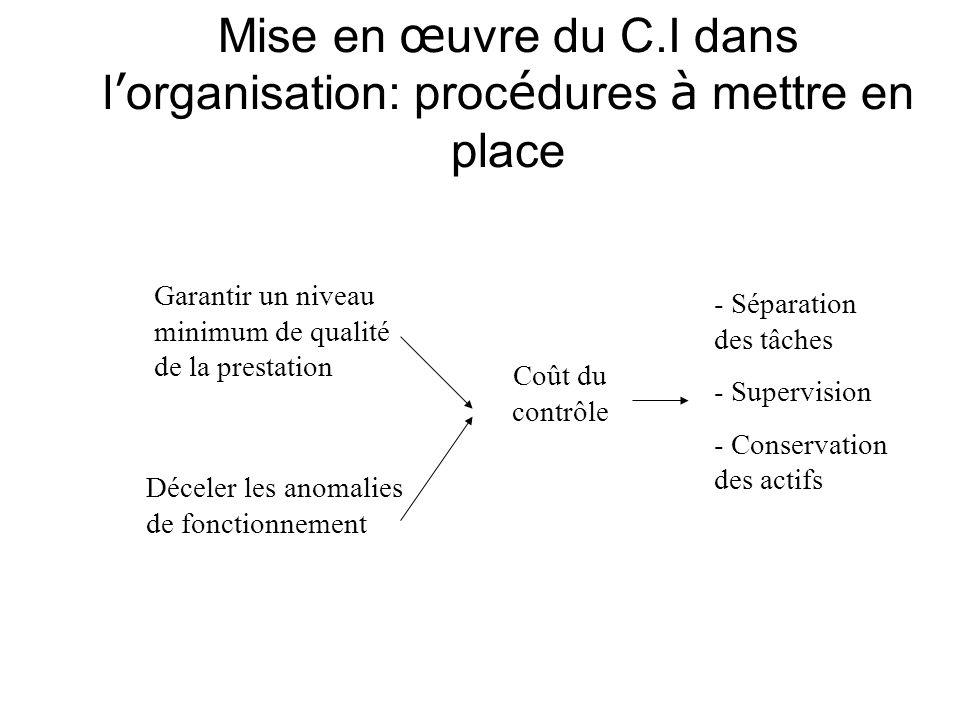 Mise en œ uvre du C.I dans l organisation: proc é dures à mettre en place Garantir un niveau minimum de qualité de la prestation Déceler les anomalies de fonctionnement Coût du contrôle - Séparation des tâches - Supervision - Conservation des actifs
