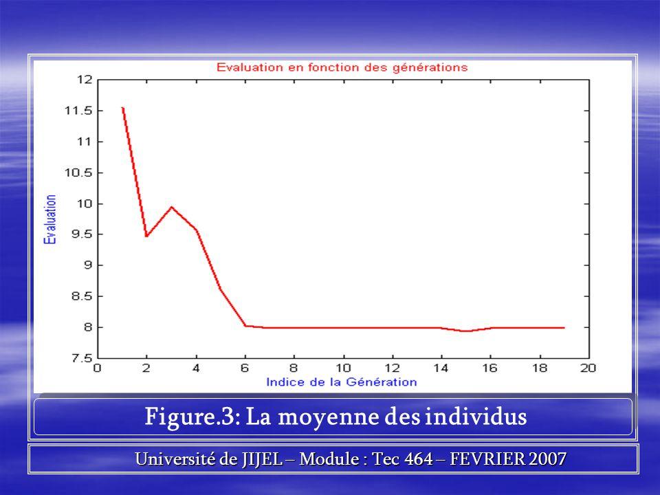 Figure.3: La moyenne des individus Université de JIJEL – Module : Tec 464 – FEVRIER 2007 Université de JIJEL – Module : Tec 464 – FEVRIER 2007
