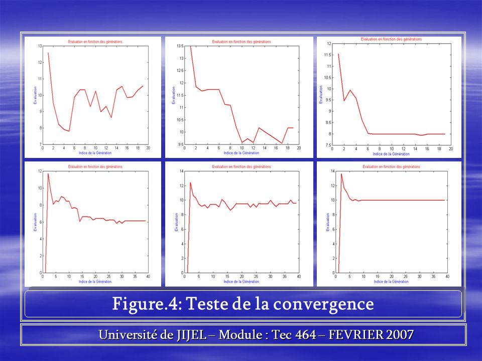 Figure.4: Teste de la convergence Université de JIJEL – Module : Tec 464 – FEVRIER 2007 Université de JIJEL – Module : Tec 464 – FEVRIER 2007