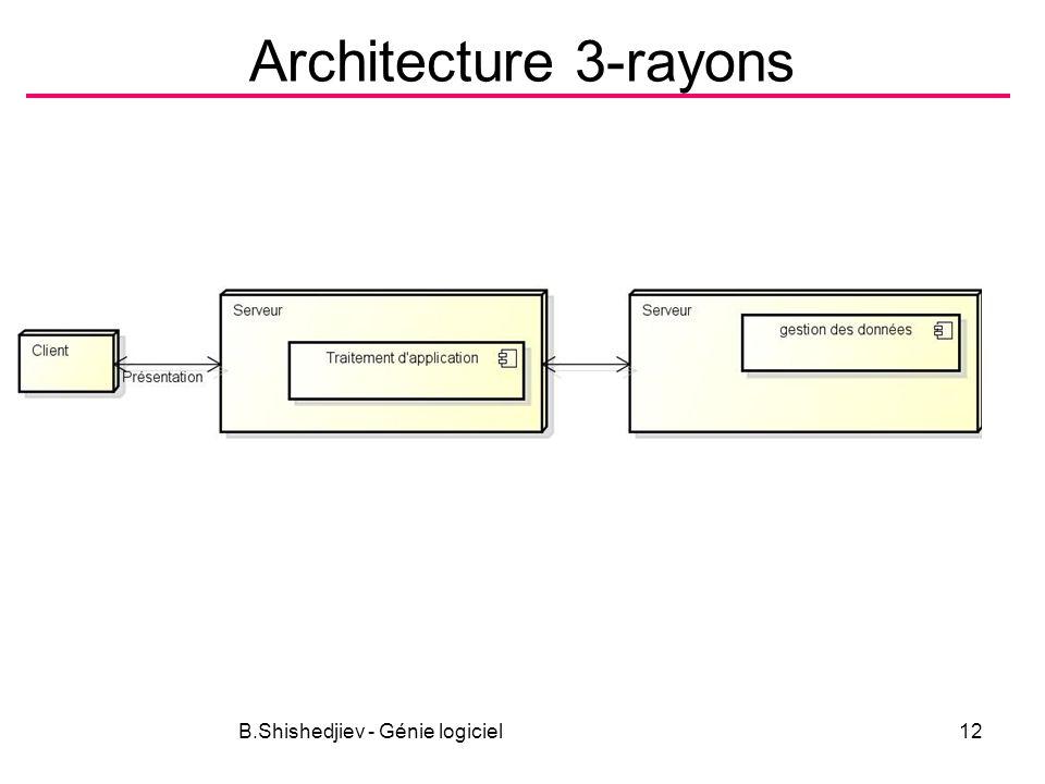 B.Shishedjiev - Génie logiciel12 Architecture 3-rayons