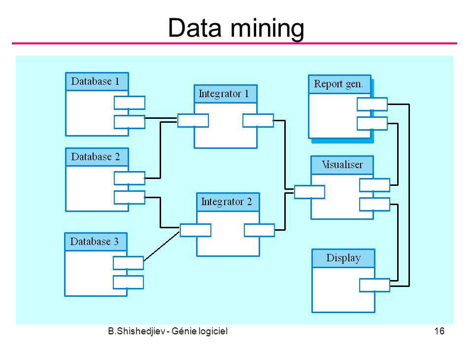 B.Shishedjiev - Génie logiciel16 Data mining