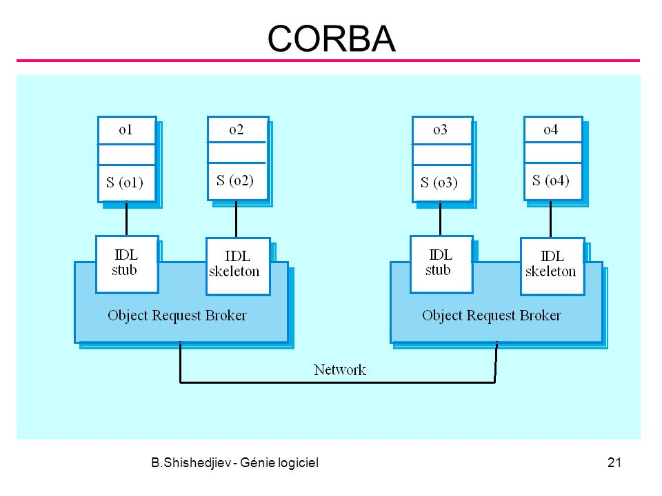 B.Shishedjiev - Génie logiciel21 CORBA