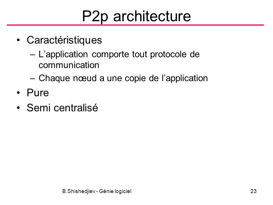 B.Shishedjiev - Génie logiciel23 P2p architecture Caractéristiques –Lapplication comporte tout protocole de communication –Chaque nœud a une copie de lapplication Pure Semi centralisé