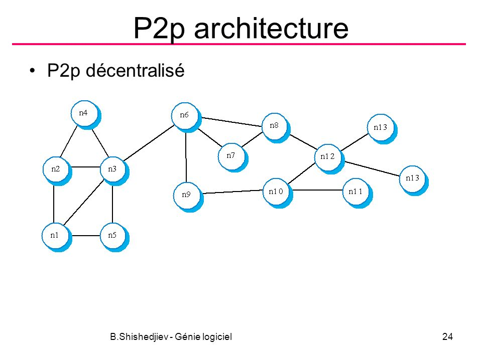 P2p architecture P2p décentralisé B.Shishedjiev - Génie logiciel24