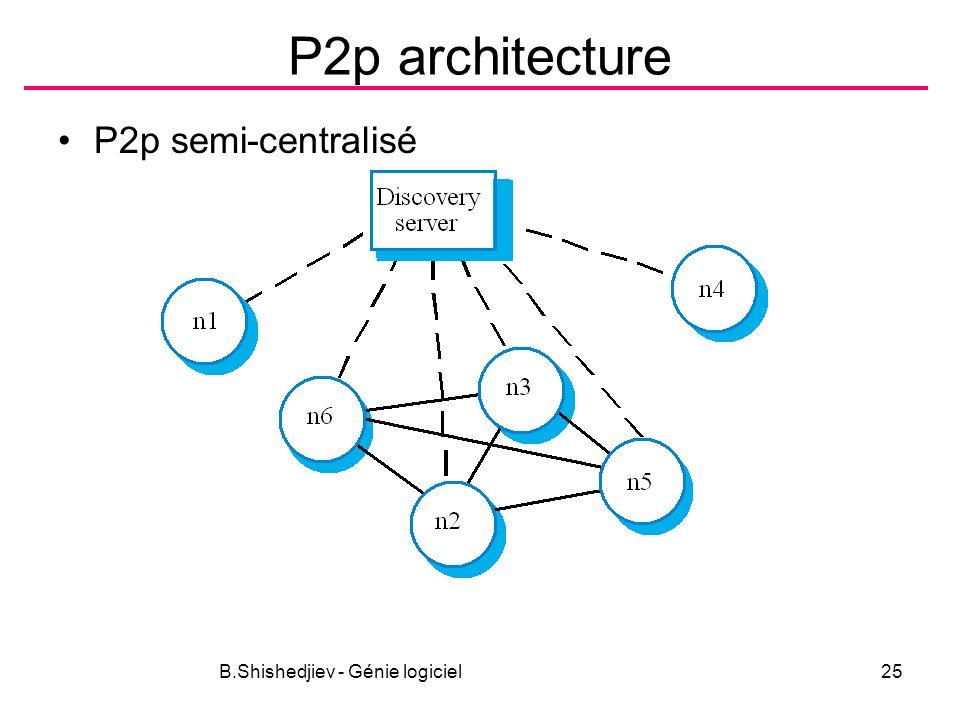 B.Shishedjiev - Génie logiciel25 P2p architecture P2p semi-centralisé