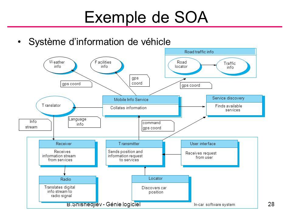 B.Shishedjiev - Génie logiciel28 Exemple de SOA Système dinformation de véhicle