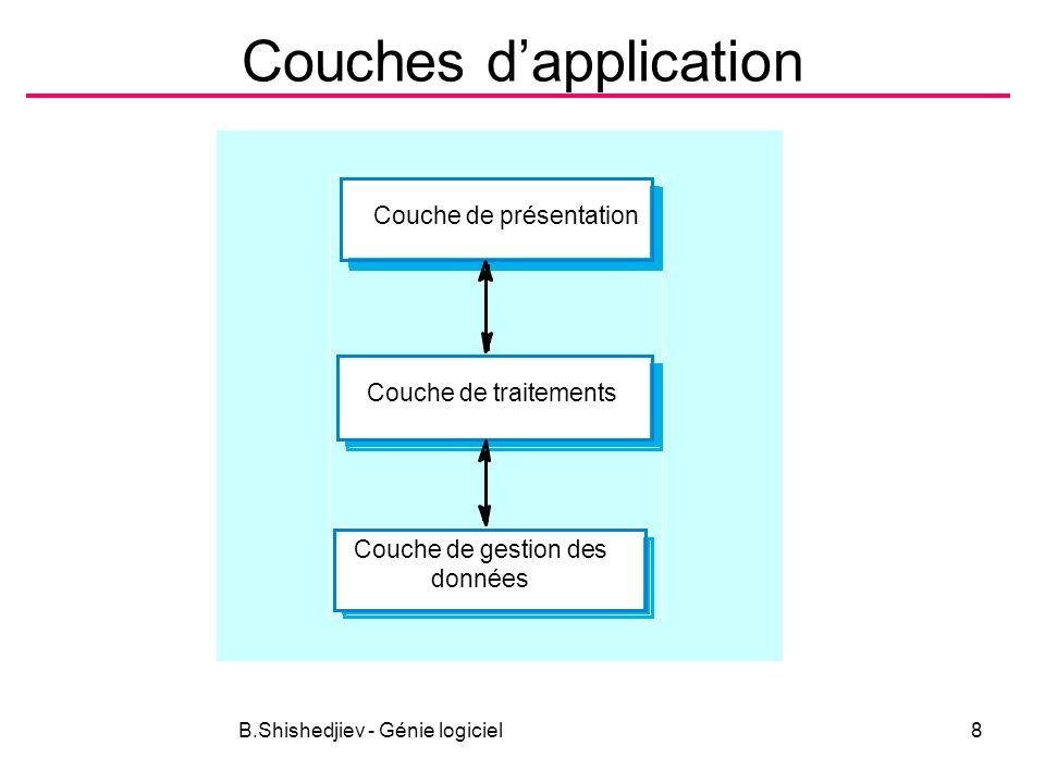 B.Shishedjiev - Génie logiciel8 Couches dapplication Couche de présentation Couche de traitements Couche de gestion des données
