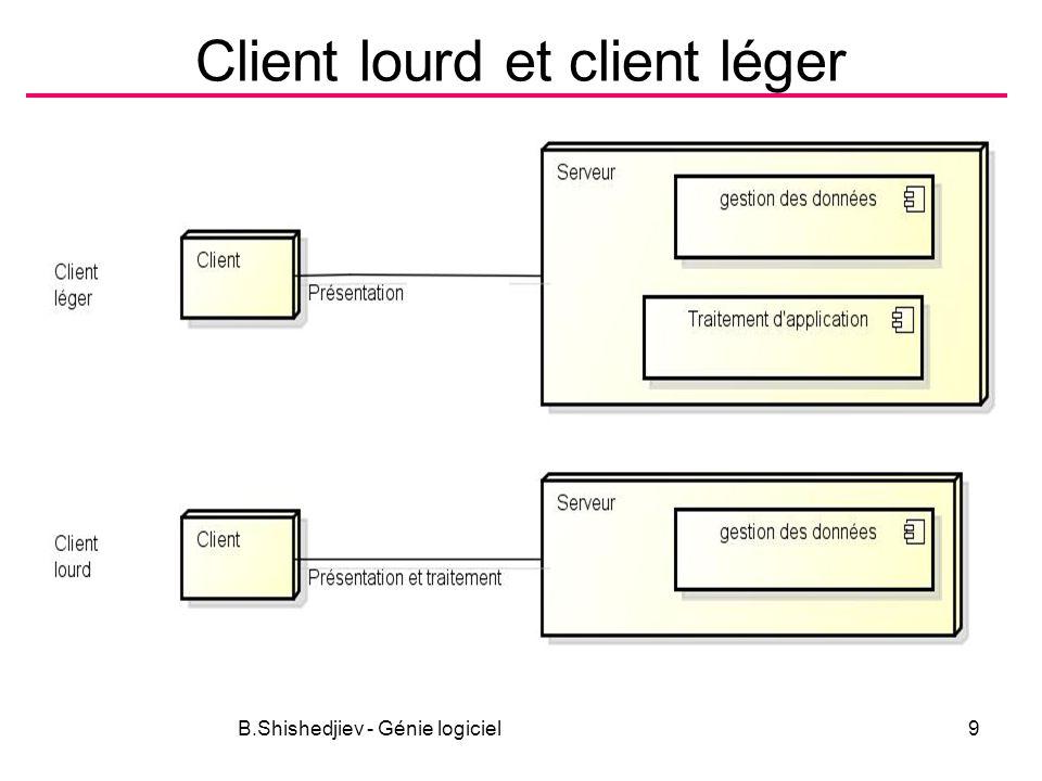 B.Shishedjiev - Génie logiciel9 Client lourd et client léger