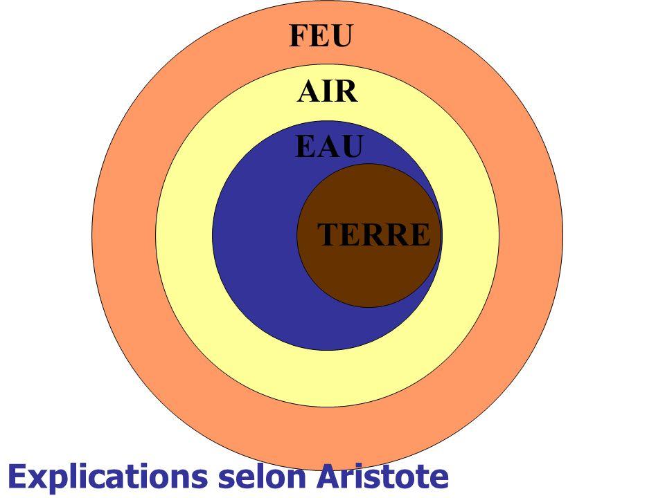 FEU AIR Explications selon Aristote EAU TERRE