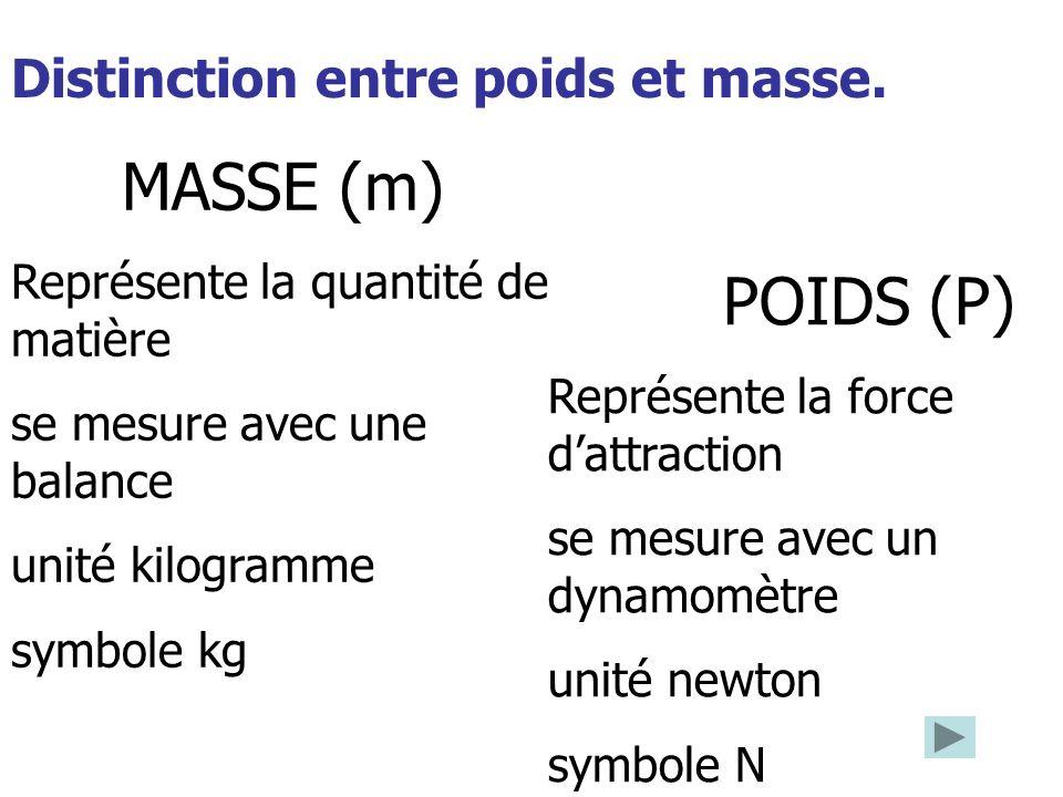 Distinction entre poids et masse. MASSE (m) Représente la quantité de matière se mesure avec une balance unité kilogramme symbole kg POIDS (P) Représe