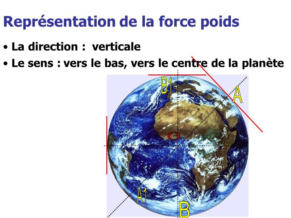 Représentation de la force poids La direction : Le sens : verticale vers le bas, vers le centre de la planète
