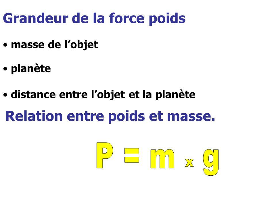 Relation entre poids et masse. Grandeur de la force poids masse de lobjet planète distance entre lobjet et la planète