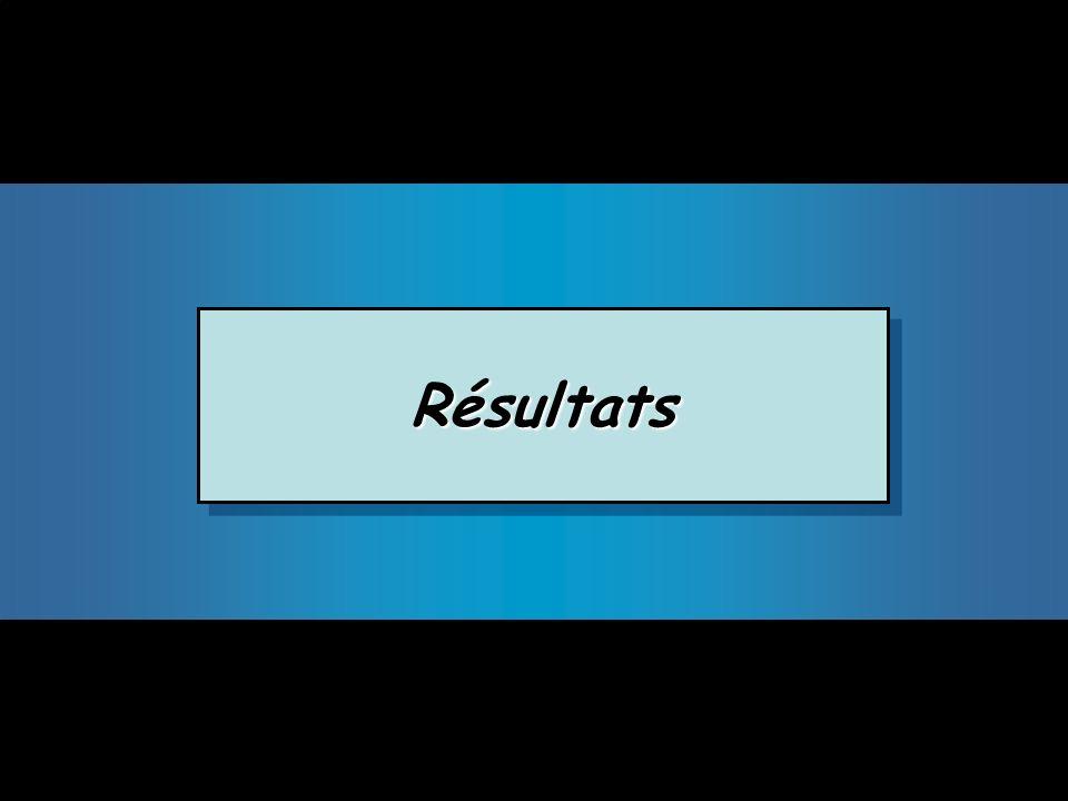 RésultatsRésultats