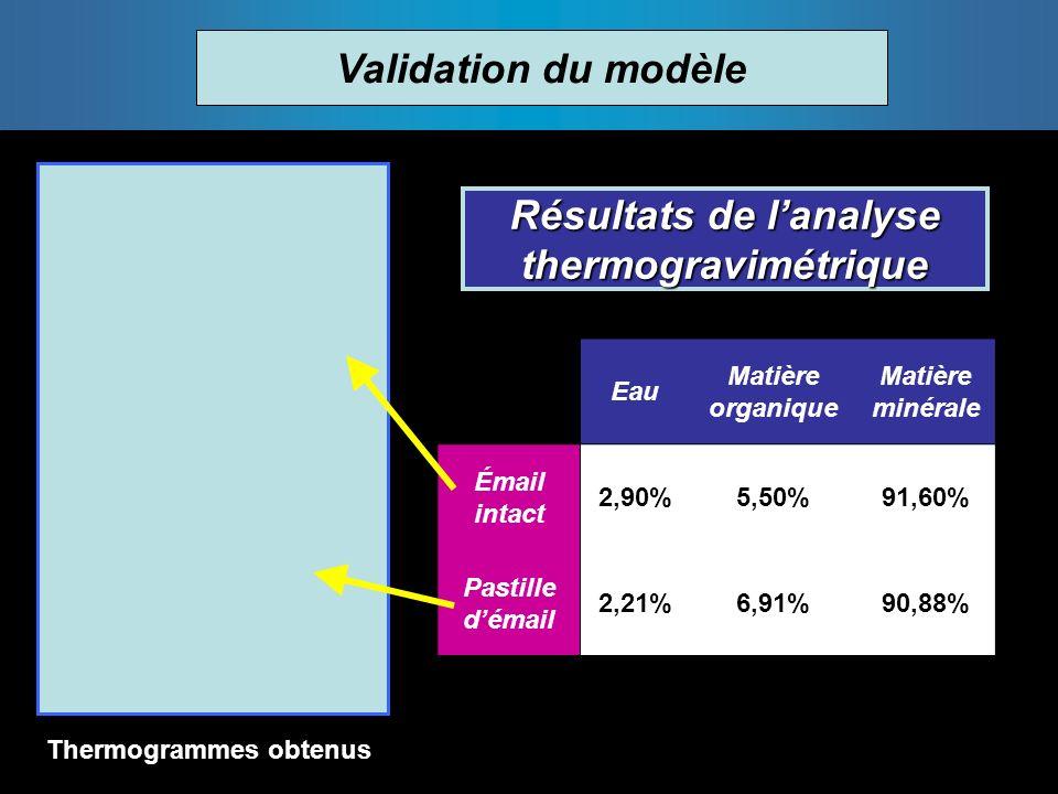 Validation du modèle Eau Matière organique Matière minérale Émail intact 2,90%5,50%91,60% Pastille démail 2,21%6,91%90,88% Résultats de lanalyse thermogravimétrique Thermogrammes obtenus