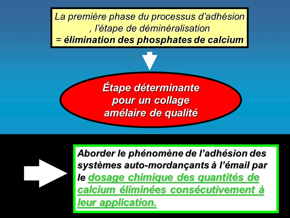 La première phase du processus dadhésion, létape de déminéralisation = élimination des phosphates de calcium Aborder le phénomène de ladhésion des systèmes auto-mordançants à lémail par le dosage chimique des quantités de calcium éliminées consécutivement à leur application.