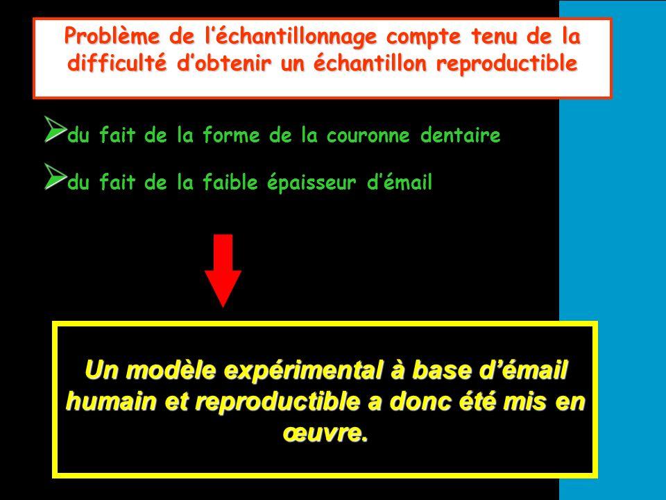 Validation du modèle La composition des pastilles démail reconstitué est comparée à celle de lémail intact.