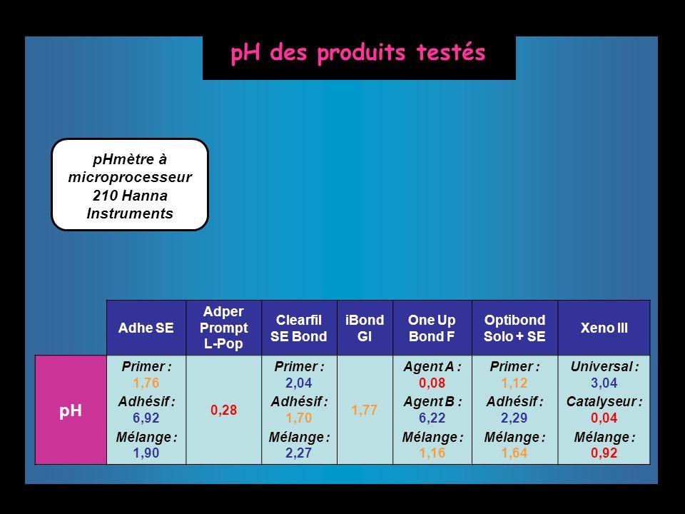 Adhe SE Adper Prompt L-Pop Clearfil SE Bond iBond GI One Up Bond F Optibond Solo + SE Xeno III pH Primer : 1,76 Adhésif : 6,92 Mélange : 1,90 0,28 Pri