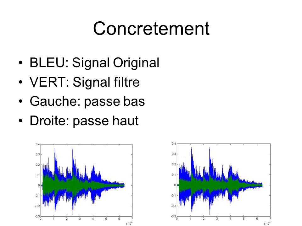 Concretement BLEU: Signal Original VERT: Signal filtre Gauche: passe bas Droite: passe haut