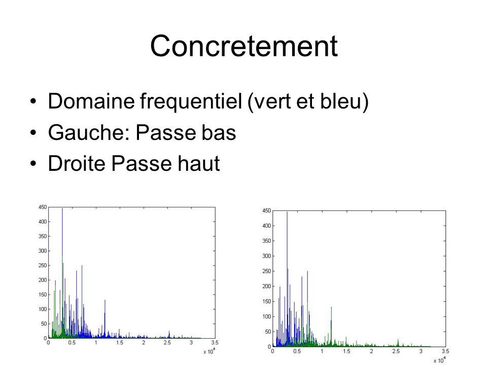 Concretement Domaine frequentiel (vert et bleu) Gauche: Passe bas Droite Passe haut