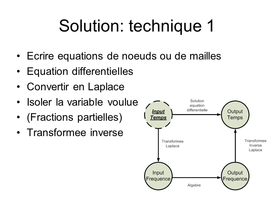 Solution: technique 1 Ecrire equations de noeuds ou de mailles Equation differentielles Convertir en Laplace Isoler la variable voulue (Fractions part