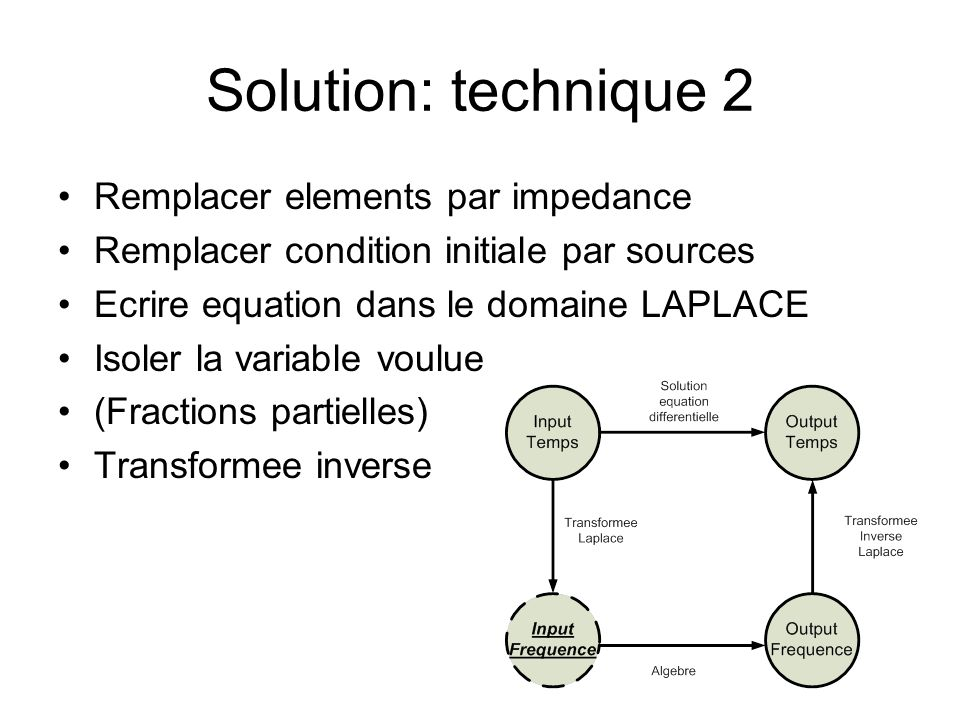 Solution: technique 2 Remplacer elements par impedance Remplacer condition initiale par sources Ecrire equation dans le domaine LAPLACE Isoler la vari