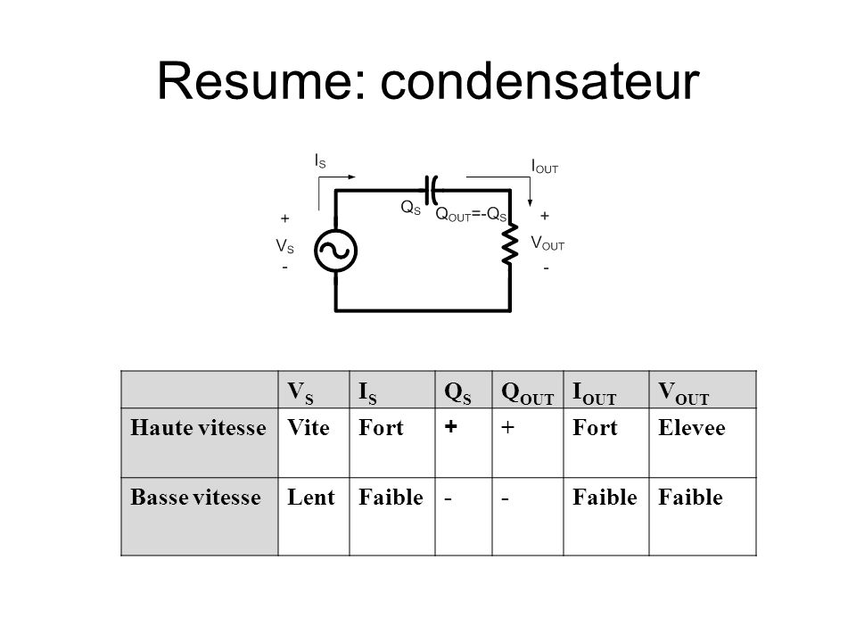 Resume: condensateur VSVS ISIS QSQS Q OUT I OUT V OUT Haute vitesseViteFort + + Elevee Basse vitesseLentFaible--
