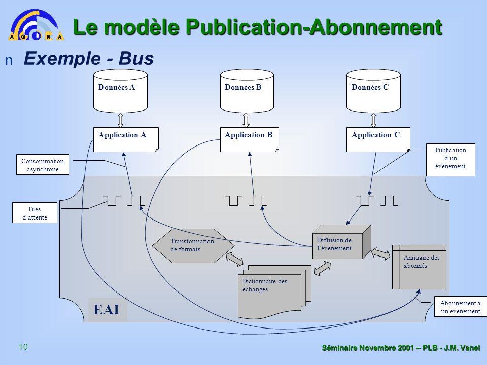 10 Séminaire Novembre 2001 – PLB - J.M. Vanel Le modèle Publication-Abonnement Application A Données A Application B Données B Application C Données C