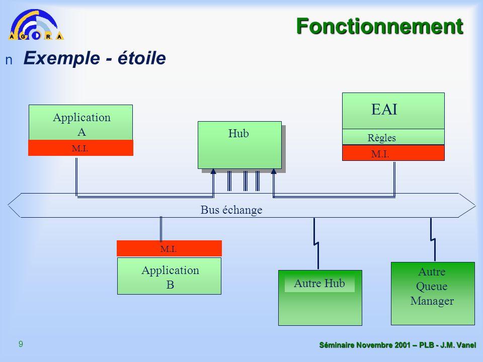 9 Séminaire Novembre 2001 – PLB - J.M. Vanel Fonctionnement n Exemple - étoile Règles M.I. EAI Application A M.I. Hub Bus échange Application B M.I. A