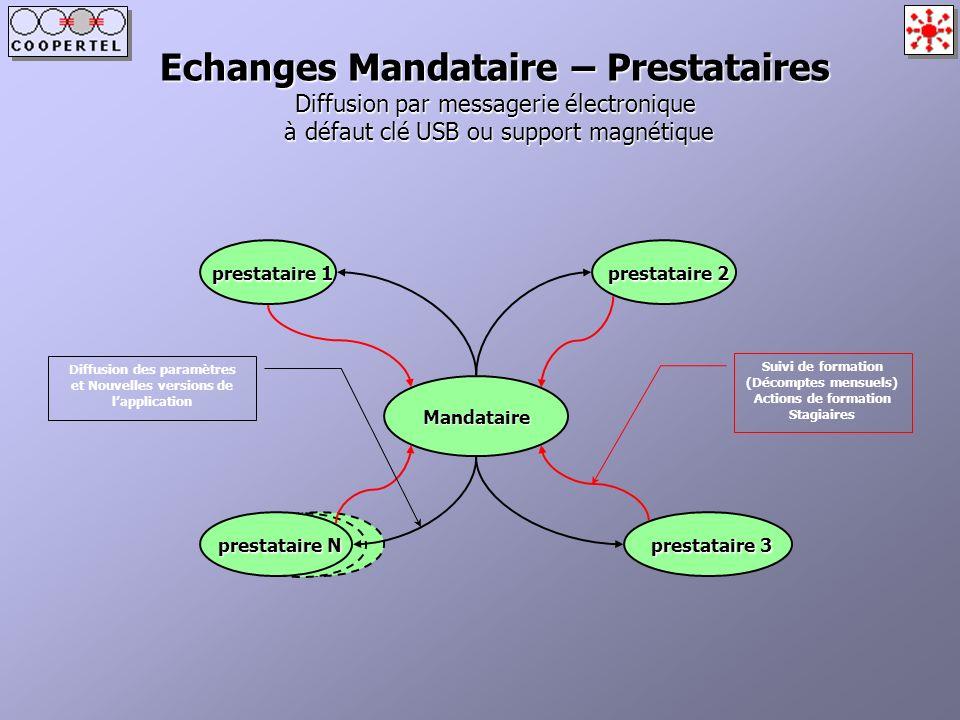 Echanges Mandataire – Prestataires Diffusion par messagerie électronique à défaut clé USB ou support magnétique prestataire 1 prestataire 2 Mandataire