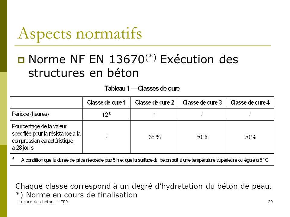 La cure des bétons - EFB29 Aspects normatifs Norme NF EN 13670 (*) Exécution des structures en béton Chaque classe correspond à un degré dhydratation du béton de peau.