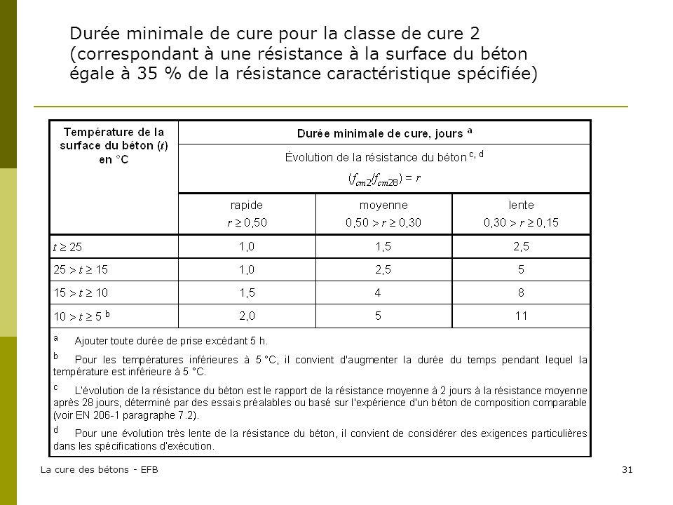La cure des bétons - EFB31 Durée minimale de cure pour la classe de cure 2 (correspondant à une résistance à la surface du béton égale à 35 % de la résistance caractéristique spécifiée)