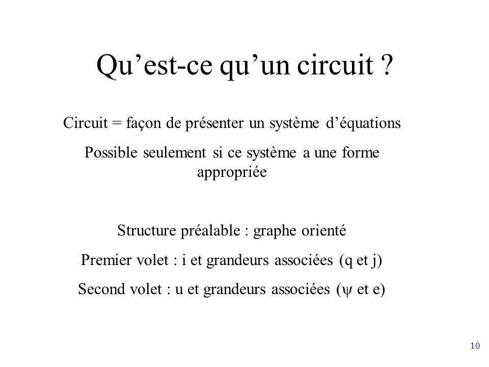 10 Quest-ce quun circuit ? Circuit = façon de présenter un système déquations Possible seulement si ce système a une forme appropriée Structure préala