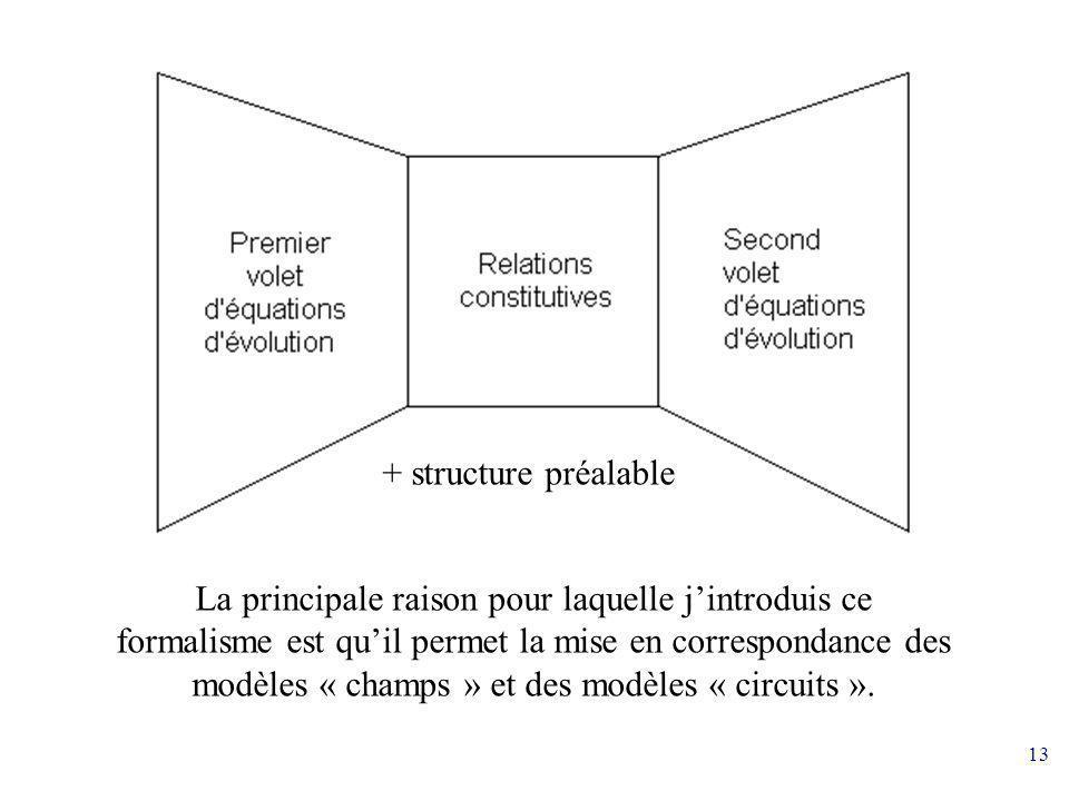13 + structure préalable La principale raison pour laquelle jintroduis ce formalisme est quil permet la mise en correspondance des modèles « champs »