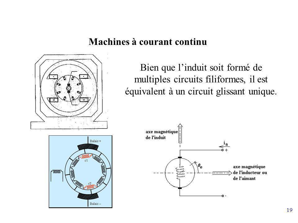 19 Machines à courant continu Bien que linduit soit formé de multiples circuits filiformes, il est équivalent à un circuit glissant unique.