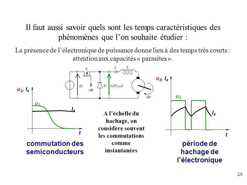 29 Il faut aussi savoir quels sont les temps caractéristiques des phénomènes que lon souhaite étudier : La présence de lélectronique de puissance donn