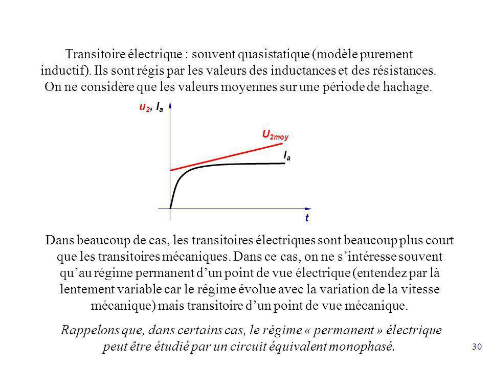 30 u 2, I a t U 2moy IaIa Transitoire électrique : souvent quasistatique (modèle purement inductif). Ils sont régis par les valeurs des inductances et