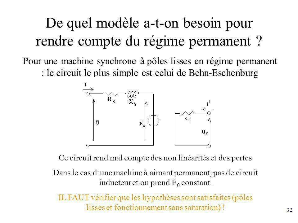 32 De quel modèle a-t-on besoin pour rendre compte du régime permanent ? Pour une machine synchrone à pôles lisses en régime permanent : le circuit le