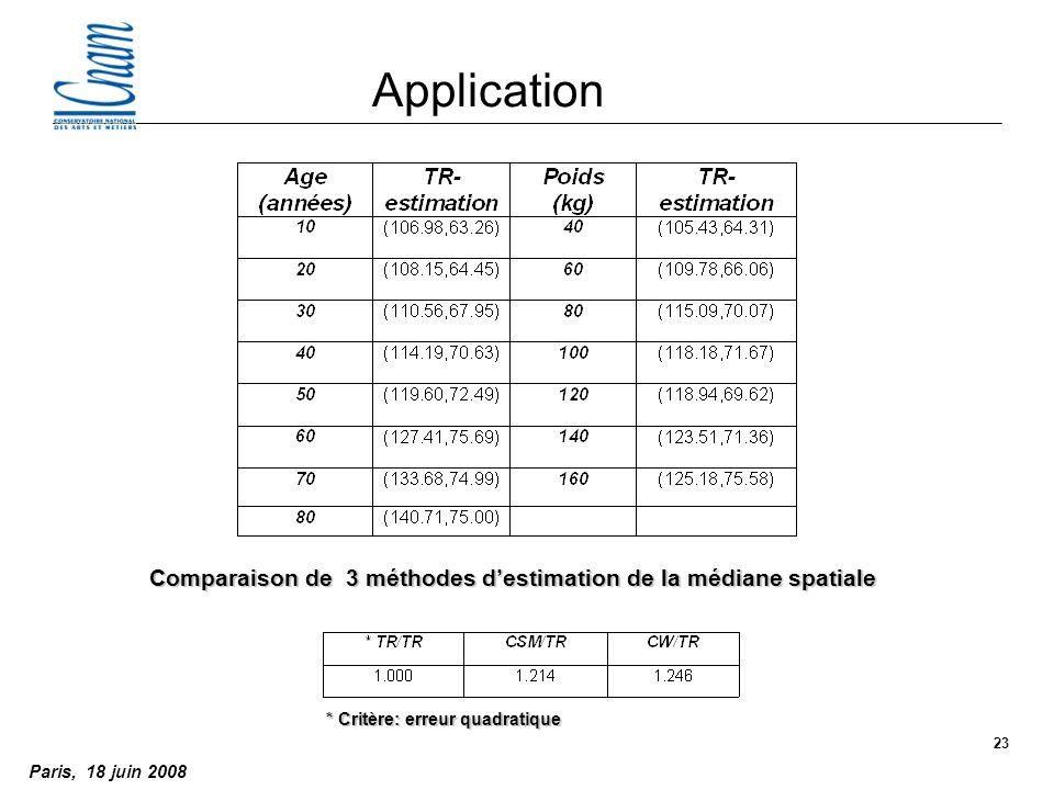 Paris, 18 juin 2008 23 Comparaison de 3 méthodes destimation de la médiane spatiale Application * Critère: erreur quadratique