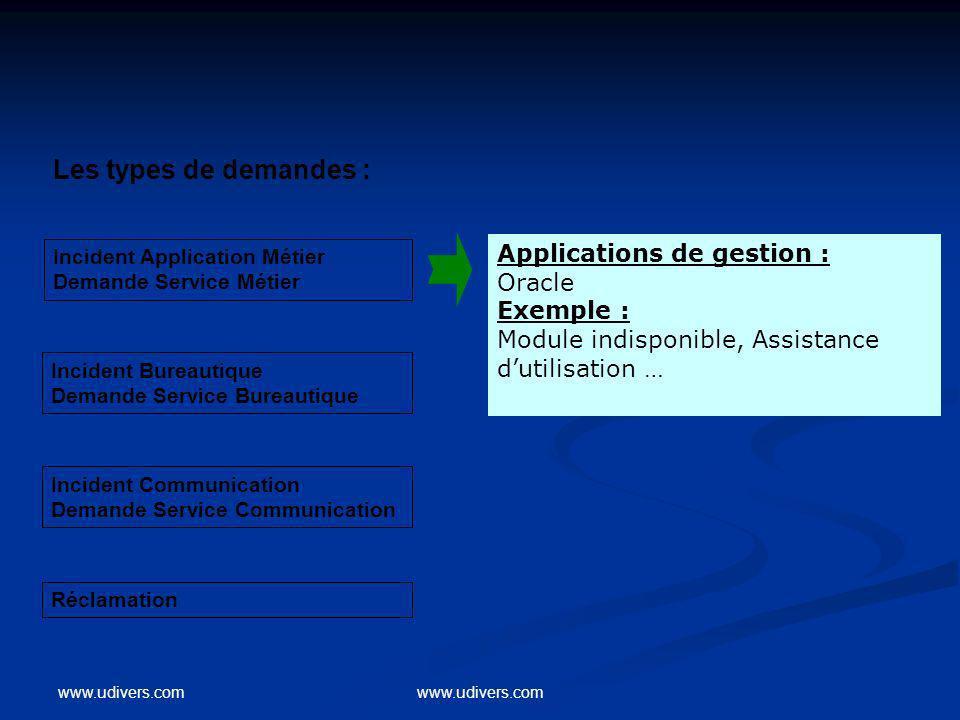 Les types de demandes : Applications de gestion : Oracle Exemple : Module indisponible, Assistance dutilisation … Incident Application Métier Demande